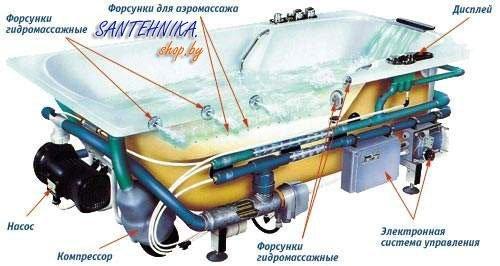 Гидромассаж